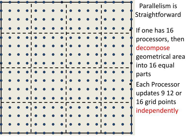 Parallelism is Straightforward