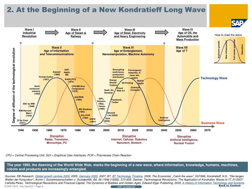 https://image1.slideserve.com/2253082/2-at-the-beginning-of-a-new-kondratieff-long-wave-l.jpg