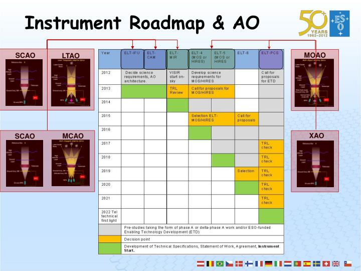 Instrument Roadmap & AO