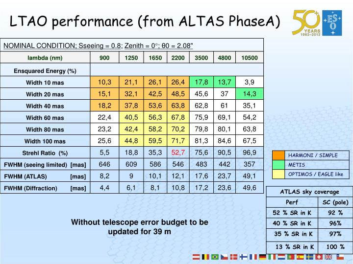 LTAO performance (from ALTAS