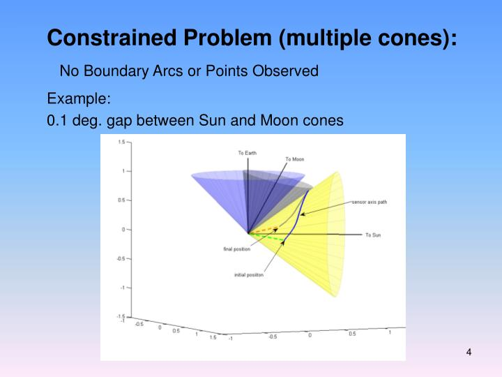 Constrained Problem (multiple cones):