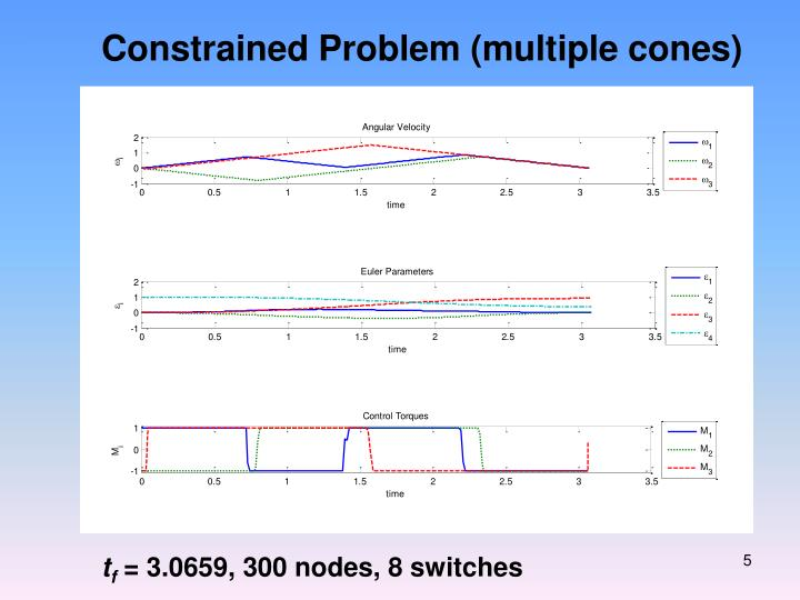 Constrained Problem (multiple cones)