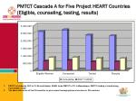 pmtct cascade a for five project heart countries eligible counseling testing results