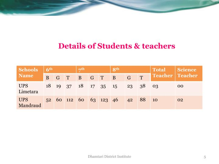 Details of Students & teachers