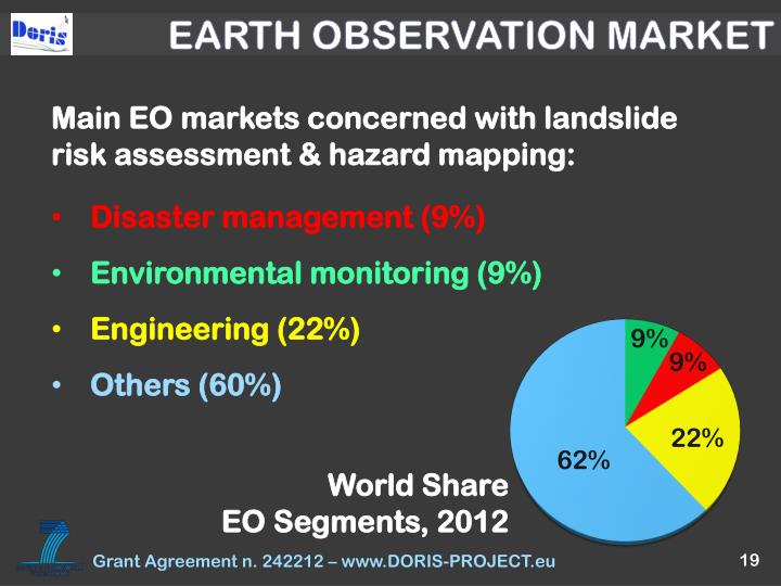 EARTH OBSERVATION MARKET