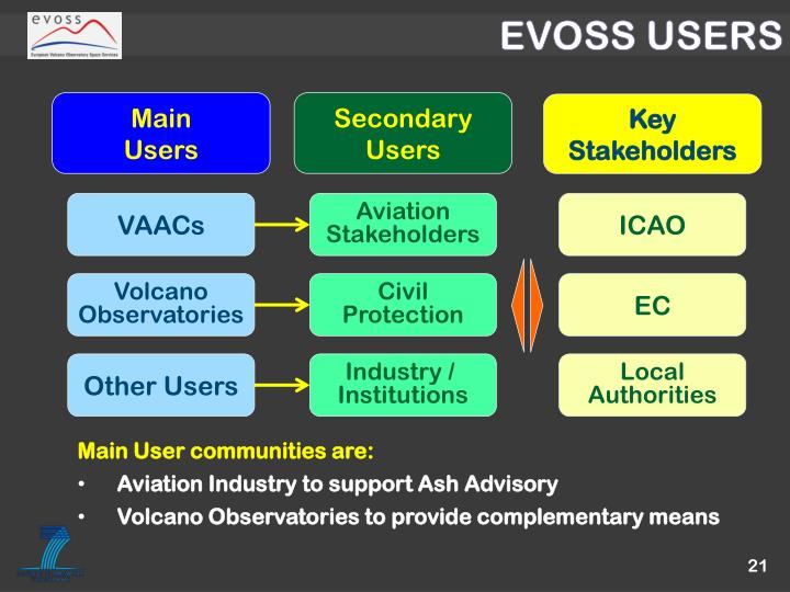EVOSS USERS