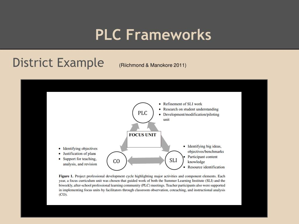 PPT - Professional Learning Communities for Change PowerPoint
