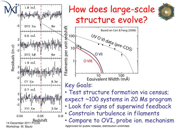 How does large-scale structure evolve?