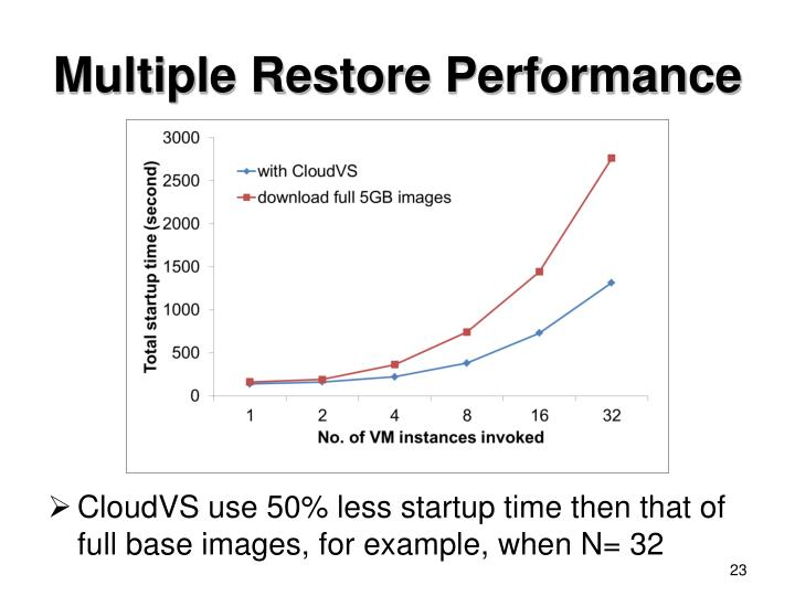 Multiple Restore Performance