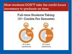 most students don t take the credit hours necessary to graduate on time