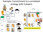 example commitment to a correlated strategy with 3 players