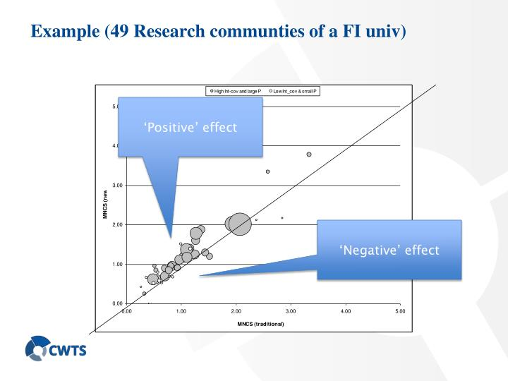 Example (49 Research communties of a FI univ)