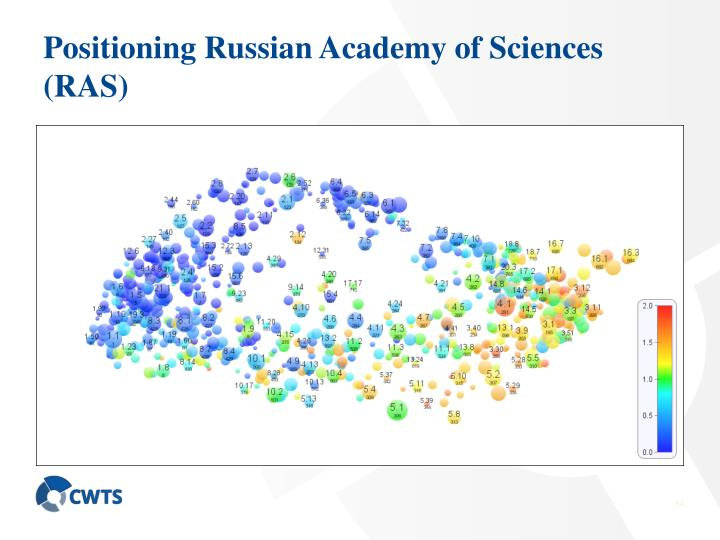 Positioning Russian Academy of