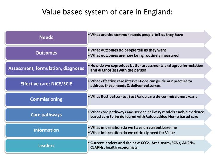 value based system of care in england n.