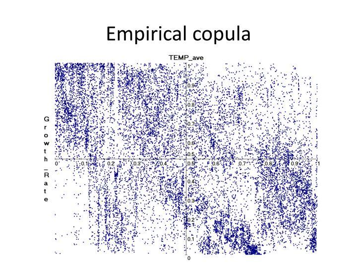 Empirical copula