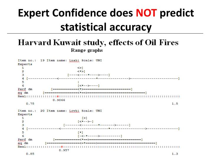 Expert Confidence does