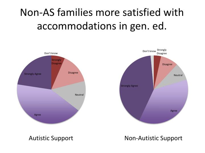Non-AS families more satisfied with accommodations in gen. ed.