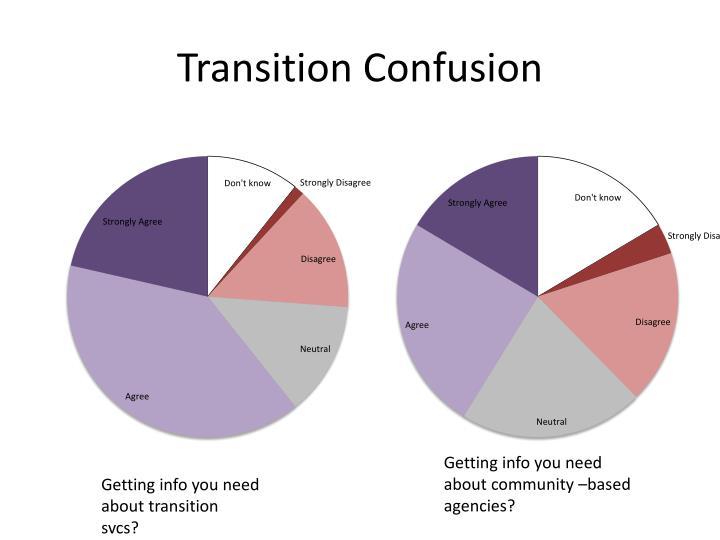 Transition Confusion