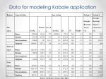 data for modeling kabale application