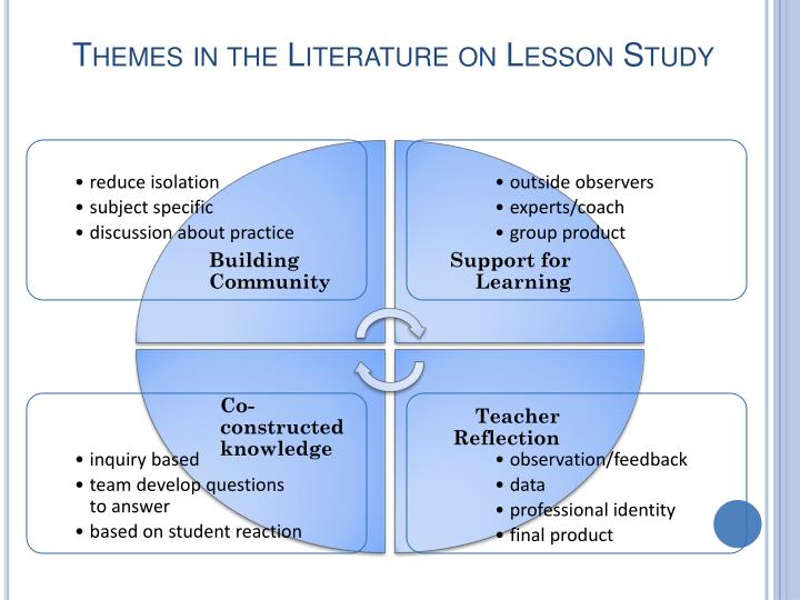 Themes in the Literature on Lesson Study
