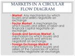 markets in a circular flow diagram