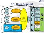 egi user support
