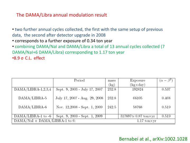 The DAMA/Libra annual modulation result