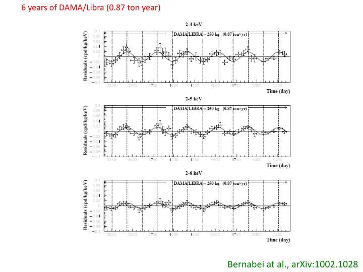 6 years of DAMA/Libra (0.87 ton year)