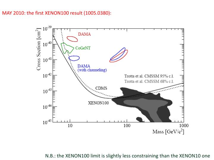 MAY 2010: the first XENON100 result (1005.0380):