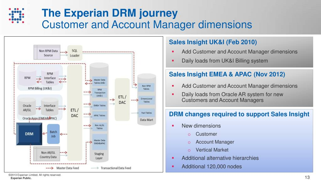 PPT - The Experian DRM Journey PowerPoint Presentation - ID