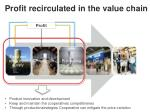 profit recirculated in the value chain