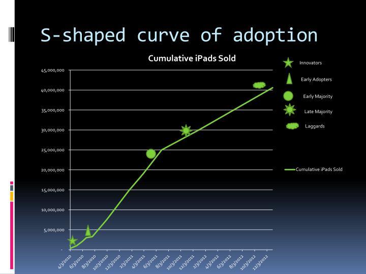 S-shaped curve of adoption