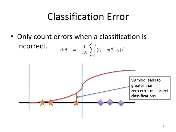 Classification Error