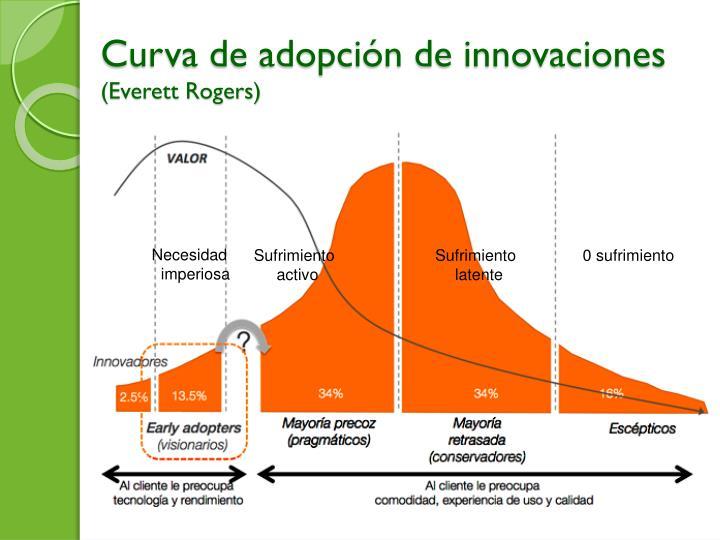 Curva de adopción de innovaciones