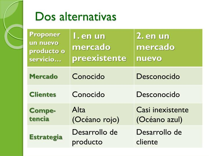 Dos alternativas