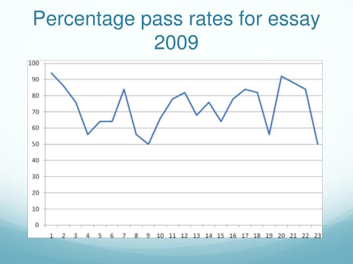 Percentage pass rates for essay 2009
