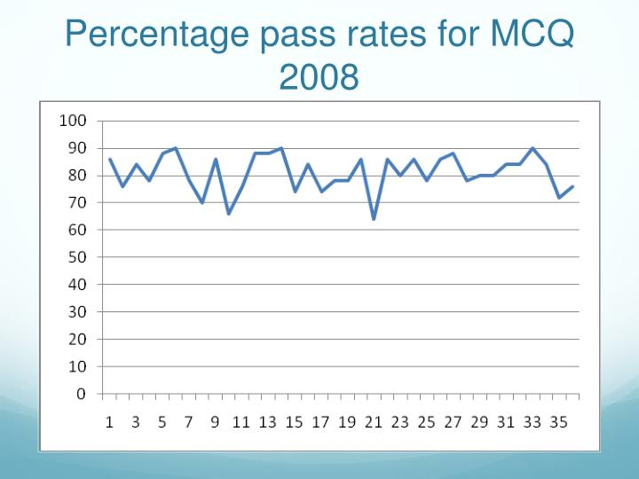 Percentage pass rates for MCQ 2008