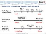 technology preferences desired level of control