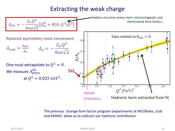 Extracting the weak charge