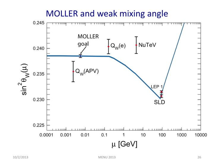 MOLLER and weak mixing angle