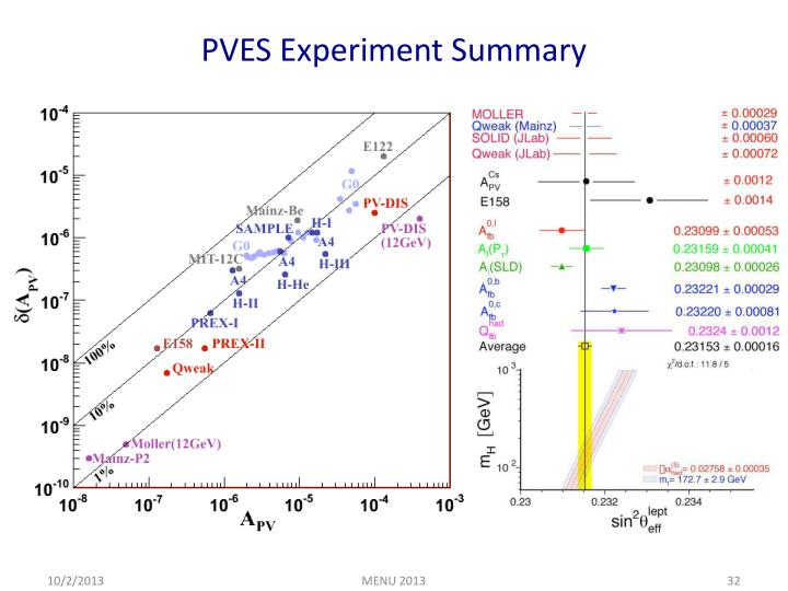 PVES Experiment Summary
