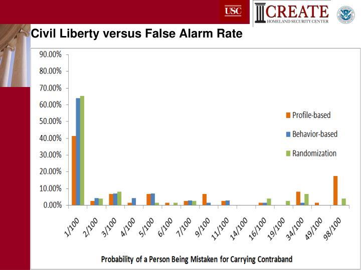 Civil Liberty versus False Alarm Rate