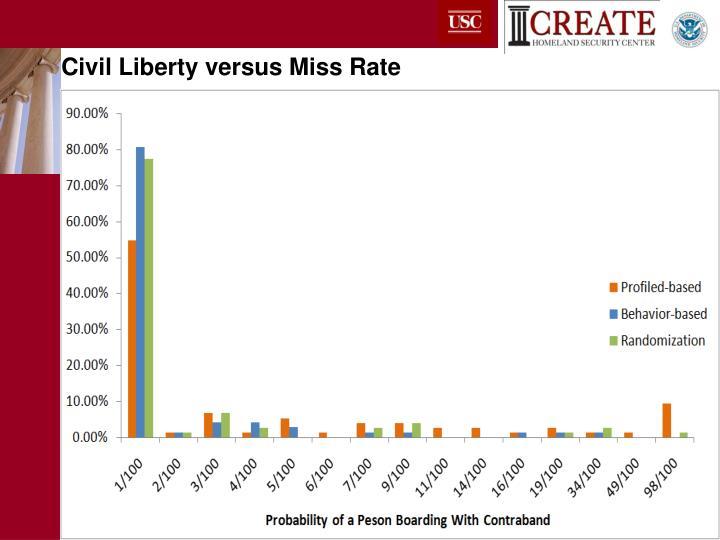 Civil Liberty versus Miss Rate