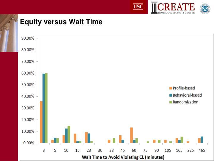 Equity versus Wait Time