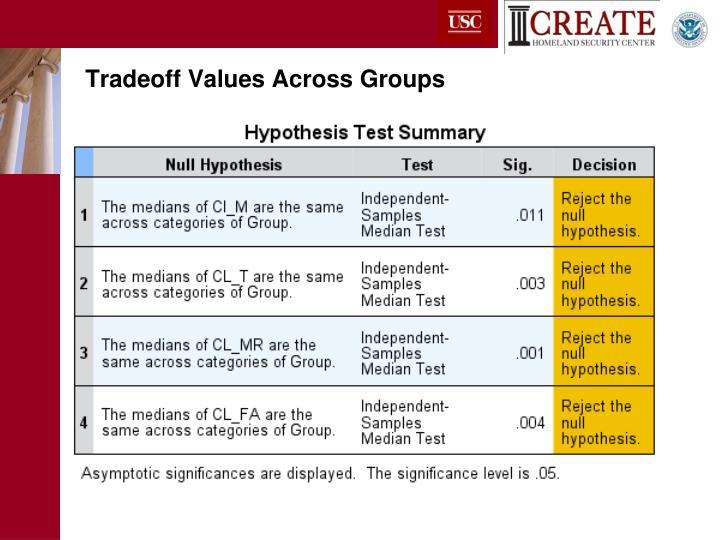 Tradeoff Values Across Groups