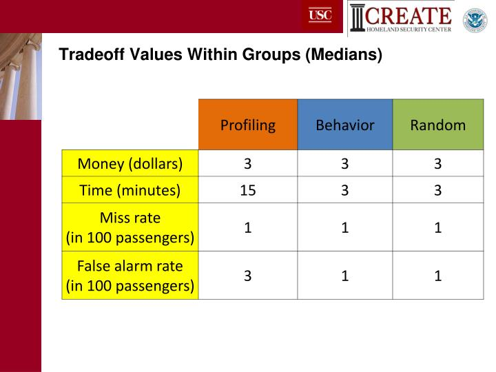 Tradeoff Values Within Groups (Medians)