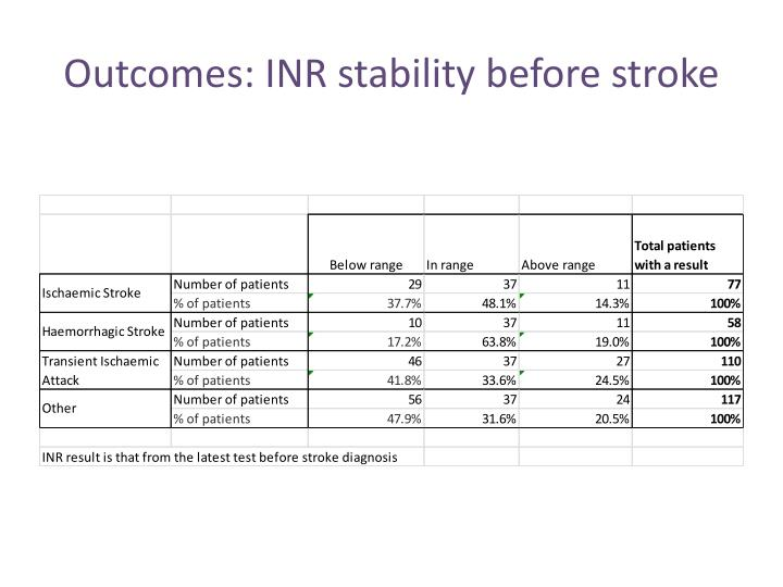 Outcomes: INR stability before stroke