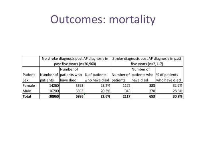 Outcomes: mortality