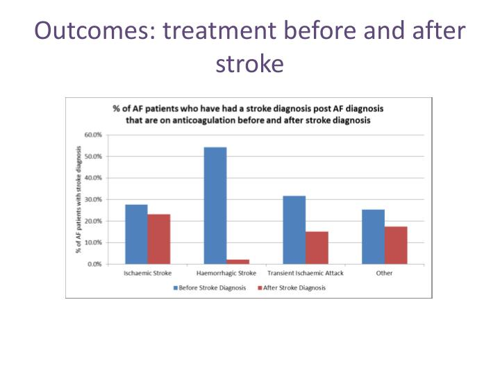 Outcomes: treatment before and after stroke