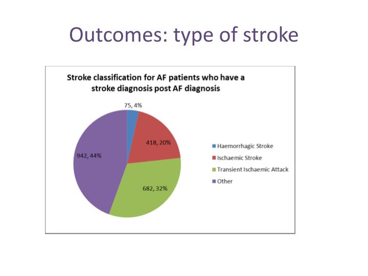 Outcomes: type of stroke